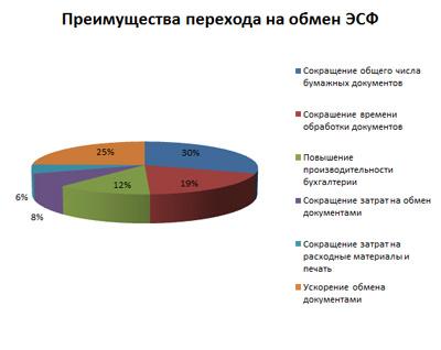 Результаты анкетирования участников круглого стола